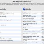 OS X Tastaturkürzel – Die komplette Liste