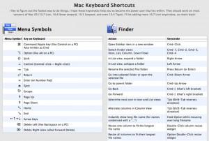 OS X Tastaturkürzel