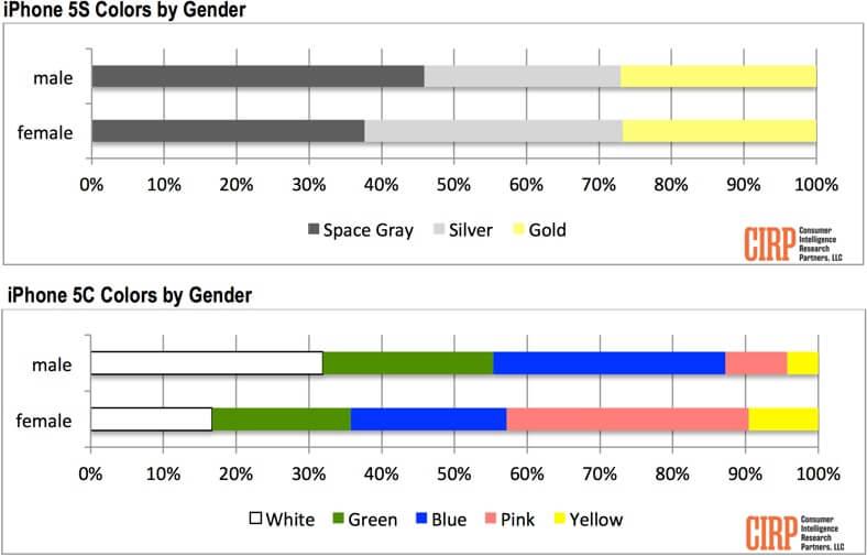 iPhone 5 Farbwahl nach Geschlecht