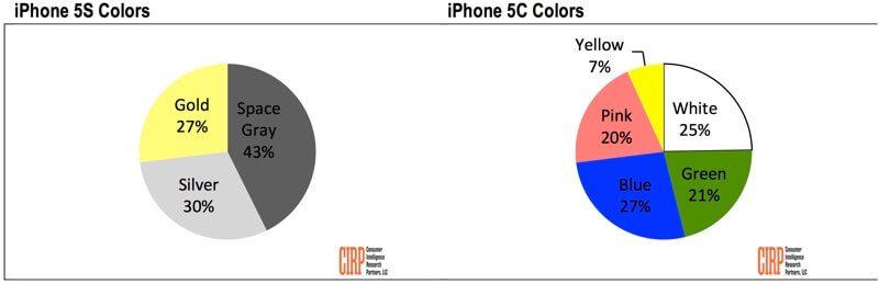 iPhone 5: Verkäufe nach Farben