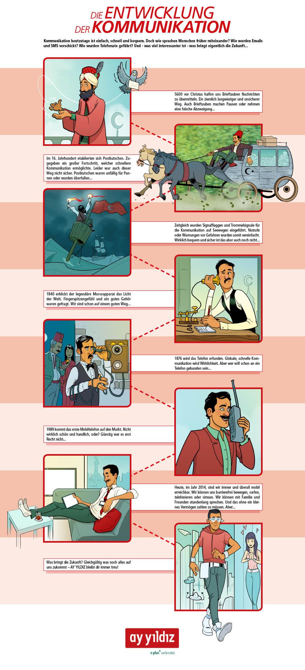 Entwicklung der Kommunikation von Ay Yildiz