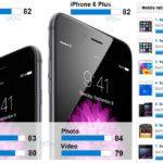 Kamera des Apple iPhone 6/6 plus wird Testsieger – beste Smartphone Kamera 2014