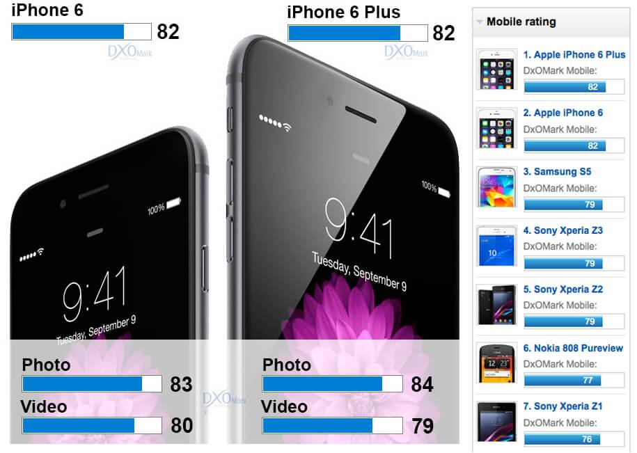 DxOMark Smartphone Test 2014