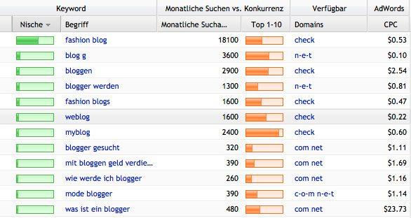 Blog Keywordanalyse