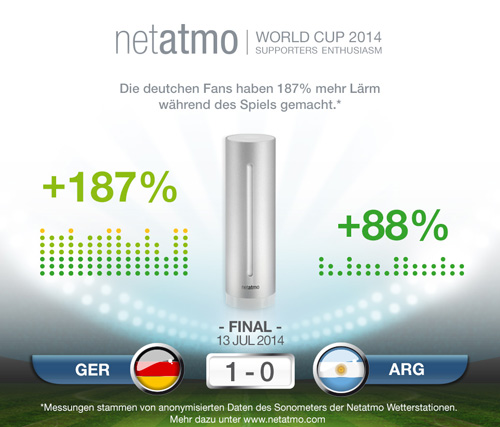 WM Barometer Deutschland Argentinien 2014 – eine Auswertungsmöglichkeit, die doe cloud-basierte Lösung dem Hersteller bietet.