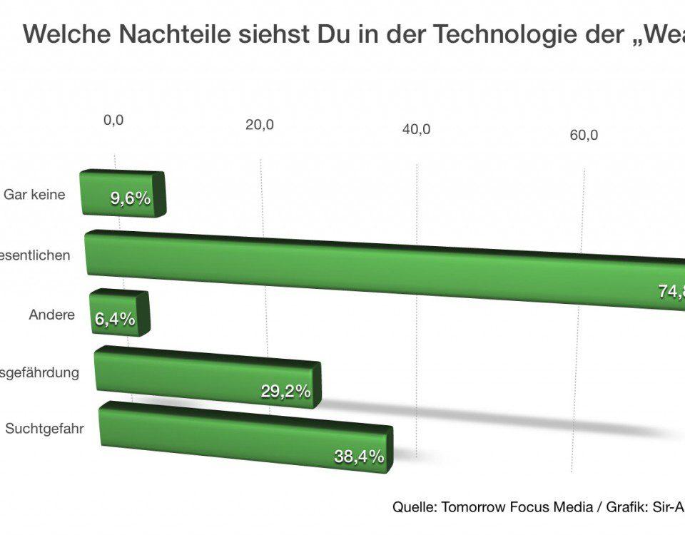Umfrage: Nachteile von Wearables