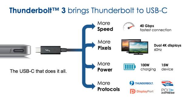 Thunderbolt 3 Möglichkeiten