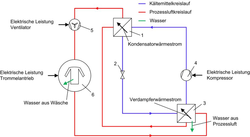 Funktion von einem Wärmepumpentrockner im Schema