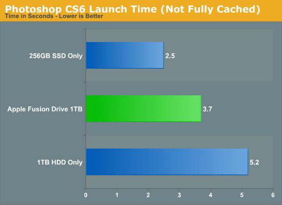 Fusion Drive im Vergleich mit HDD und SSD Festplatte – Photoshop CS6 Start