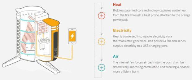 biolite bio lite campstove camp stove usb anschluss laden smartphone akku campingkocher funktionsweise technische details