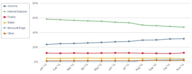 Zum Wandel unter den Nutzerzahlen der Internetbrowser hat auch das Angebot Microsofts beigetragen; der IE verschwindet während Edge noch nicht viel bietet. Chrome nutzt damit die Gunst der Stunde. Bildquelle: NetMarketshare.com (Klicken zum Vergrößern)