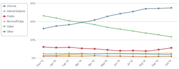 Internet Browser Nutzerzahlen Statistik Verteilung 2016