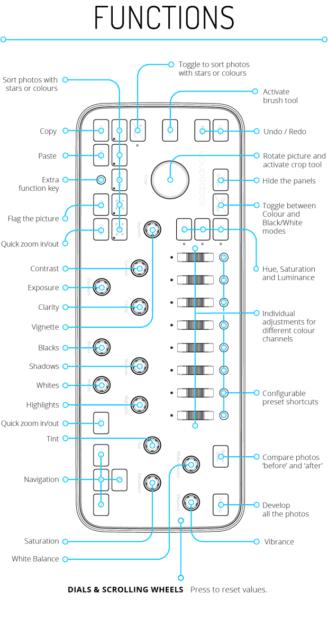 Die Loupedeck Funktionen in Lightroom in der Übersicht. (Klicken zum Vergrößern) Bildquelle: indiegogo.com