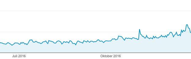 Besucherentwicklung bei Sir Apfelot in den letzten Monaten: es geht aufwärts! Und teilweise knacken wir schon die 2.500 Besucher pro Tag Marke!