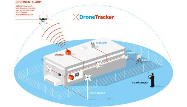Dedrone DroneTracker in Verbindung mit einem Jammer, einer Überwachungskamera und weiterer Sicherheitstechnik. (Klicken zum Vergrößern)