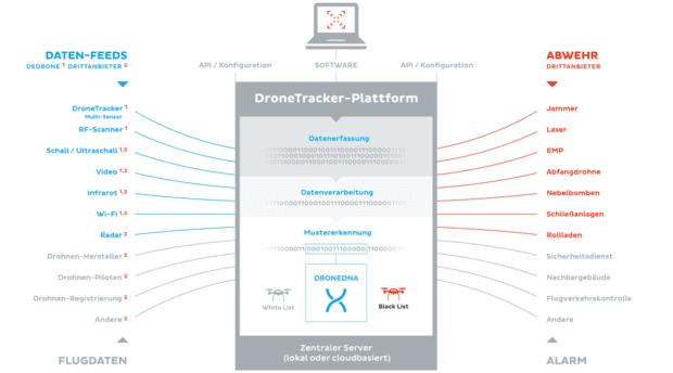 Infografik zur Funktion und Kompatibilität des Dedrone DroneTracker Systems mit Drittanbieter-Angeboten für die Drohnenabwehr. (Klicken zum Vergrößern)