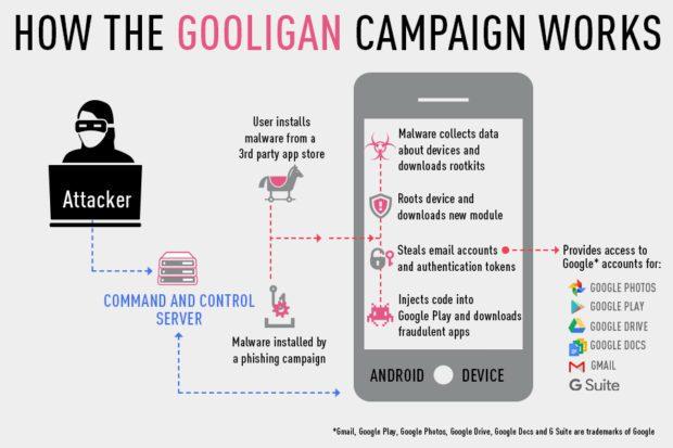 Die Gooligan Android Malware ist eine Variante von SnapPea, einer Malware, die letztes Jahr für Aufsehen sorgte. Hier eine Übersicht zum Vorgehen der Schadsoftware, die unter anderem Google Kontos hackt. Bildquelle: blog.checkpoint.com