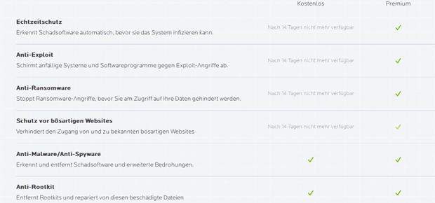 Der Malwarebytes Download kann direkt auf der Webseite des Anbieters realisiert werden. Es besteht die Auswahl zwischen einer Testversion und der Premium-Variante. Bild: Screenshot von malwarebytes.com