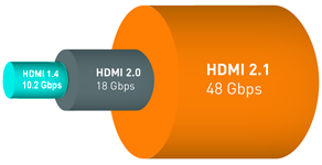 HDMI 2.1 48G Kabel Datenrate