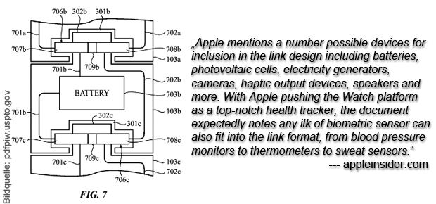 Es gibt laut AppleInsider.com etliche Ideen, die Apple in das Armband der Apple Watch quetschen könnte. Photovoltaik-Zellen, Generatoren für Elektrizität, Kameras, Lautsprecher, Akkus und vieles mehr. Auch Sensoren für die Messung von Körperwerten ließen sich realisieren und würden die Apple Watch zu einem noch leistungsstärkeren Fitness Armband machen.