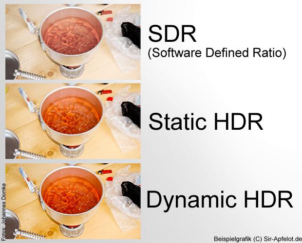 Dynamic HDR wird durch HDMI 2.1 möglich gemacht. Hier ein Vergleichsbild (Beispielgrafik) von SDR, Static HDR und Dynamic HDR.