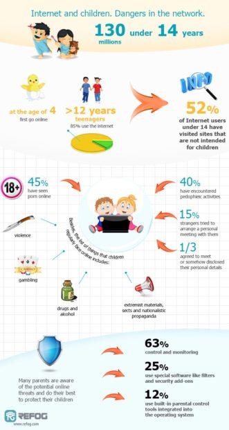REFOG Infografik zur Internetnutzung von Kindern