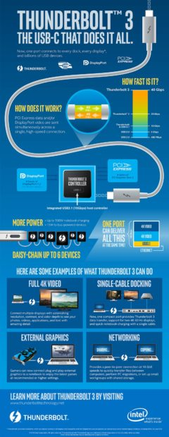 Thunderbolt 3 Inforgrafik, Spezifikationen, Features, Kompatibilität, USB C 3.1, DisplayPort, VGA, HDMI
