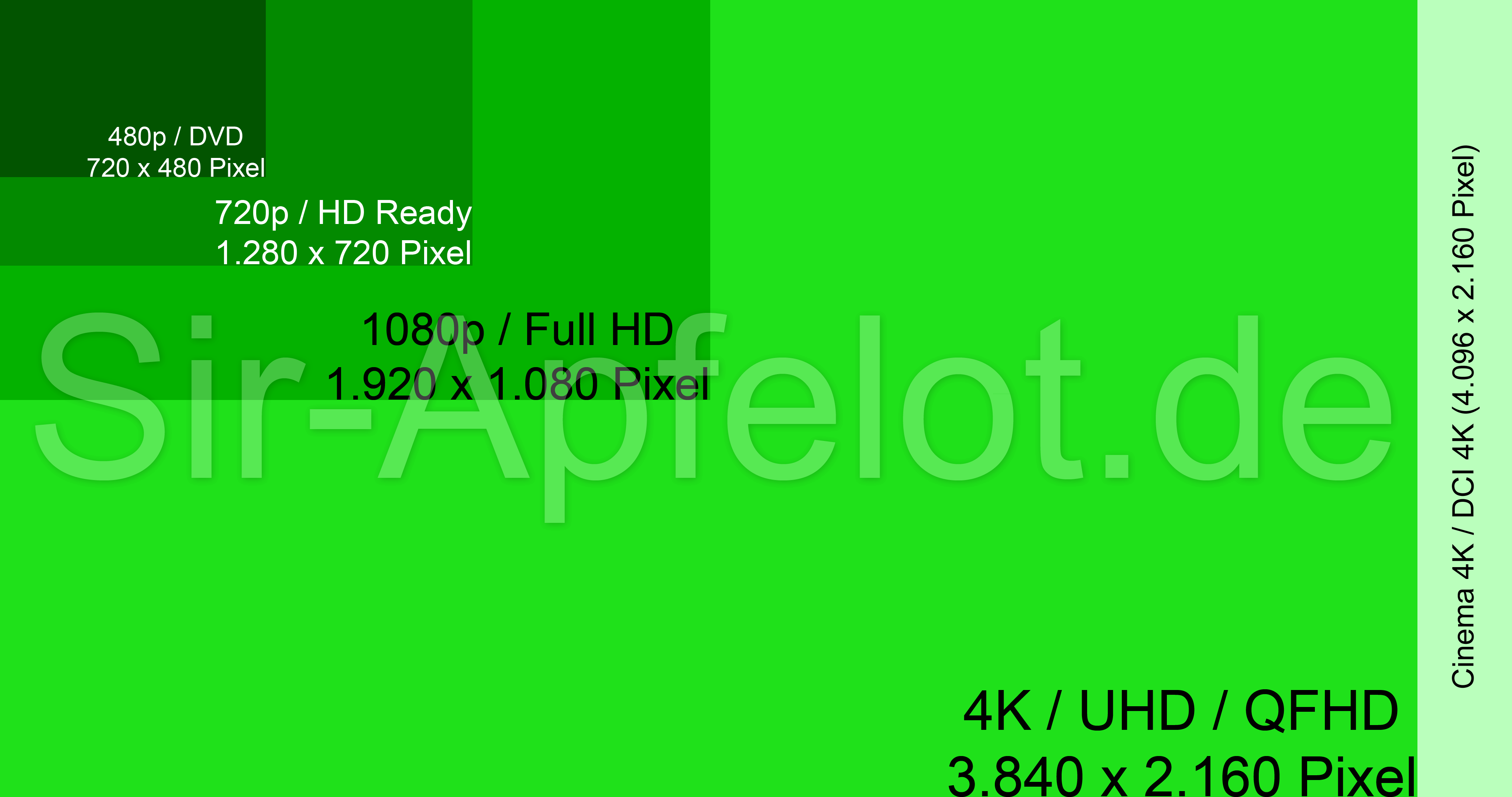 20K, UHD and QFHD how many pixels are they Difference and comparison.