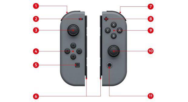 Die Joy-Con Controller der Nintendo Switch Konsole. Allerhand Knöpfe, Hebel, Anzeigen und Sonderfunktionen machen jeden Joy-Con zu einem Wunderwerk der Technik ;) Bildquelle: Nintendo.com