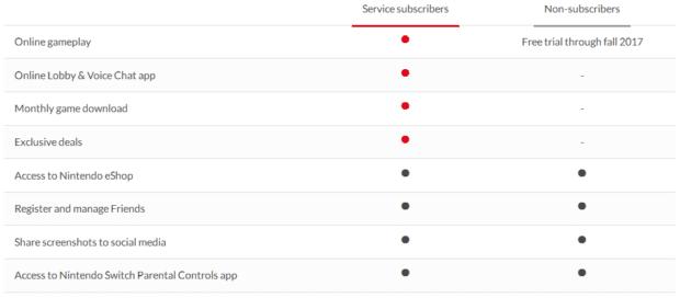 Details zum Switch Online Service von Nintendo. Der eShop kann auch ohne Abo angewählt werden; Sonderleistungen wie kostenlose NES und SNES Games gibt's nur mit Abo. Quelle: Nintendo.com