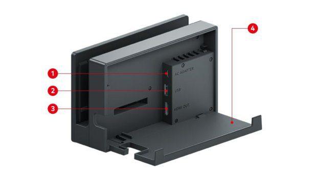 Die Rückseite der Nintendo Switch Dockingstation mit den einzelnen Anschlüssen HDMI, USB C und Strom. Bildquelle: Nintendo.com
