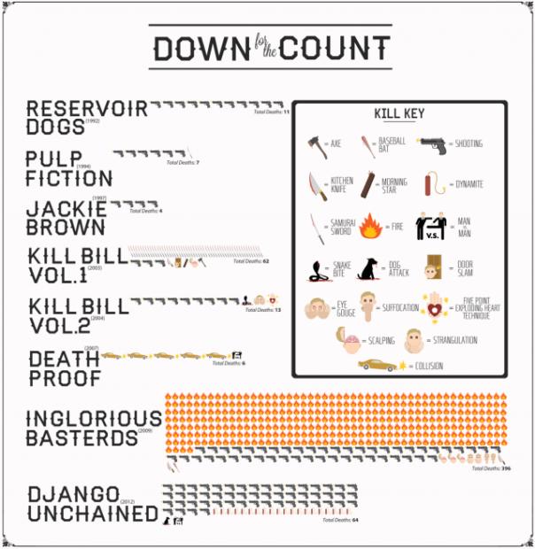 Infografik: Die Tode in den Quentin Tarantino Filmen, Film für Film und nach Art aufgeschlüsselt. Quelle
