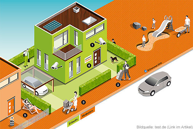 Die private Überwachungskamera darf nur das eigene Haus und Grundstück erfassen. Richtet die Kamera nicht auf Nachbargrundstücke oder den Fußweg. (Quelle: Test.de)