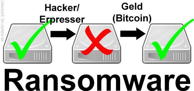 Backup Datensicherung Schutz vor Ransomware