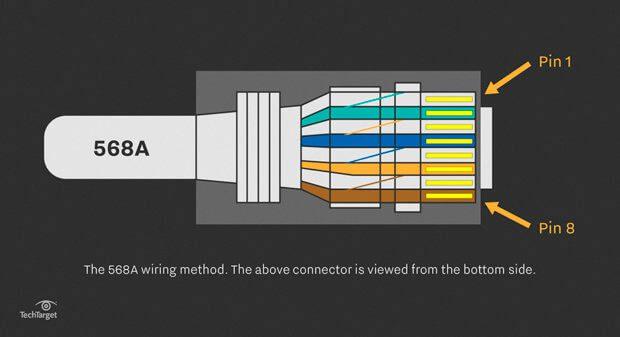 Netzwerkkabel Belegung bei LAN und Ethernet | Kabel, Pins, etc.