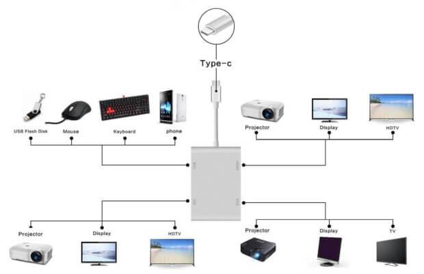 Für den USB-C Anschluss der aktuellen MacBooks sind vor allem Multiport-Adapter wie der von TPfocus interessant, die neben dem VGA-Ausgang noch andere Schnittstellen für wichtige Geräte bieten (Foto: Amazon).