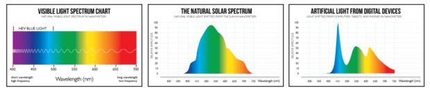 Im natürlichen Lichtmix kommt Blau nicht so geballt vor wie bei künstlichen Lichtquellen, Monitoren und Displays. Deshalb sind diese auch schädlich fürs Auge. Quelle: Medium.com / The Mission