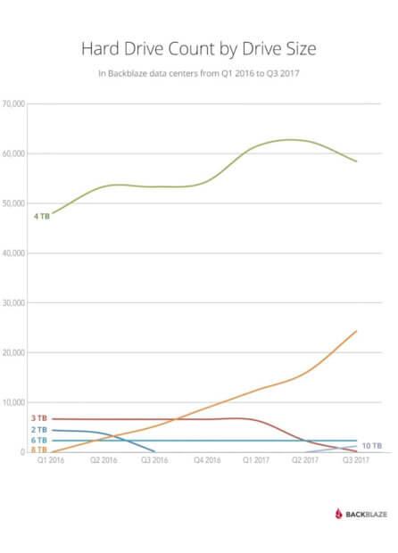 Entwicklung der Speichermedien beim Online-Backup-Anbieter. Die Cloud verändert sich, um mehr sowie zuverlässigeren Speicher anbieten zu können. Bildquelle: Backblaze.com