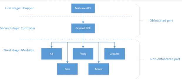 Die Funktionsweise der Schadsoftware für Android-Smartphones (Quelle: Kaspersky)