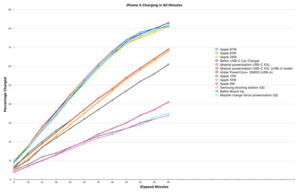 Das Diagramm zeigt die Aufladung des iPhone X Akku nach verschiedenen Zeitnahmen und mit unterschiedlichen Ladegeräten. Auffällig sind die Gruppierungen im oberen Watt-Bereich. Quelle: MacStories.net (Anklicken zum Vergrößern)