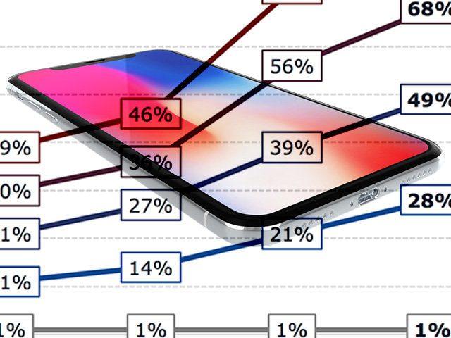 Der schnellste und einfachste Weg, das iPhone X, 8 und 8 Plus zu laden? Diese Diagramme zweier Messreihen geben Aufschluss!