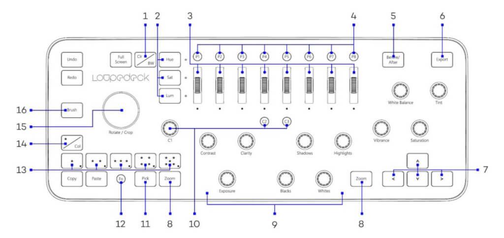 Diese Grafik zeigt schön den Aufbau und die Bedienelemente des Lightroom-Controllers. Was die einzelnen Regler machen, erläutere ich unten im Text.