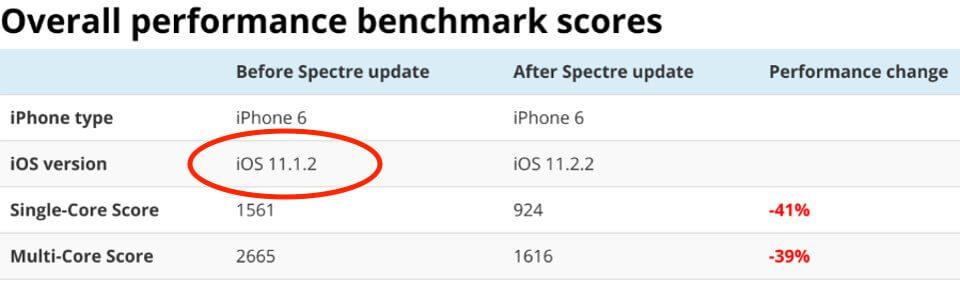Eine interessante Nebensächlichkeit: In seinem Screenshot hat der Blogger geschrieben, dass er von iOS 11.1.2 als Ausgangsversion ein Update durchgeführt hat. Bei mir war die Vorversion 11.2.1. Das ist kein Tippfehler, denn im Original-Screenshot von Geekbench ist auch diese Versionsnummer genannt. Er macht also ein umfangreicheres Update als nur den Spectre Patch.