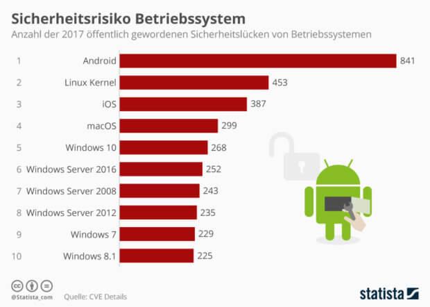 Die Infografik von Statista zeigt die Sicherheitslücken von macOS, iOS, Windows, Android und Co. aus 2017. Die Quelle CVE Details bietet auch eine aktuelle Statistik für 2018.