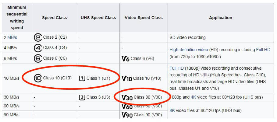 Die Tabelle auf Wikipedia zeigt, welche Mindest-Schreibraten SD-Karten mit einer bestimmten Kennung haben und für welche Videoauflösungen man sie einsetzen kann.