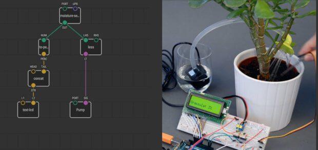 Auf der XOD-Webseite wird ein Projekt anschaulich Dokumentiert, bei dem ein Arduino Board, Sensoren und weitere Bauteile eine automatische Bewässerungsanlage ergeben.