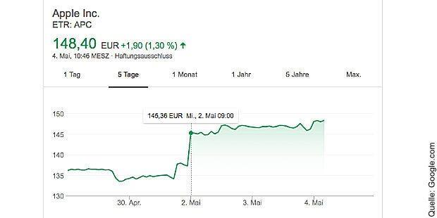 Die Apple Aktie hat nach den Bilanz-Zahlen zum Q2 2018 wieder einen Sprung gemacht. Wie Medien berichten, so kaufte Warren Buffett 75 Millionen Aktien des Unternehmens.
