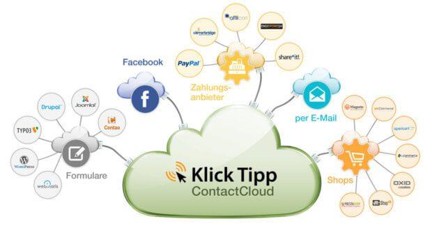 Die Klick Tipp ContactCloud bietet API-Schnittstellen für die unterschiedlichsten Dienste von Formularen und Social Media hin zu eCommerce-Plattformen.