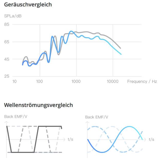 Vorteile der neuen Version als Grafik. Quelle: DJI