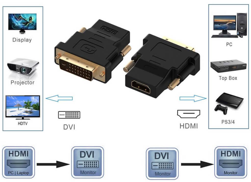 Der Rankie DVI-auf-HDMI-Adapter arbeitet bidirektional und kann Signale in beide RIchtungen übertragen.